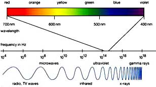 Soal Elektromagmagnetik